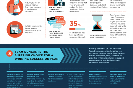 You Planned for Your Clients' Retirement, but What about Your Own? Infographic