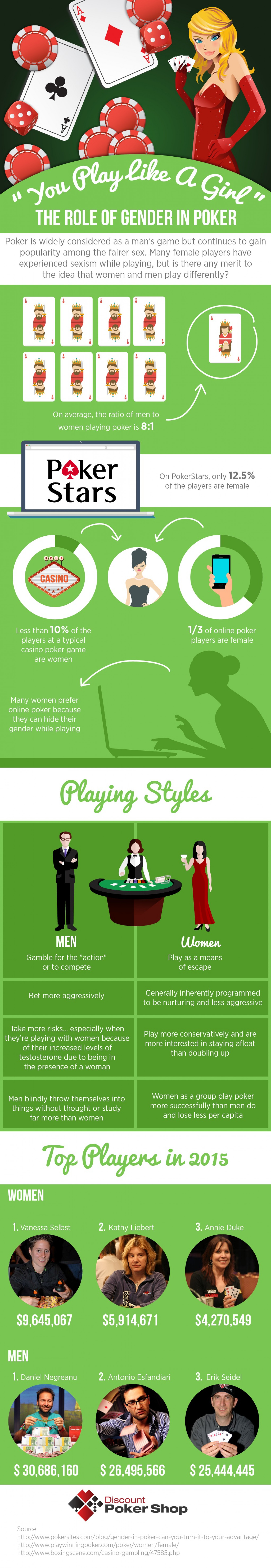 """"""" You Play like a Girl""""- The role of gender in Poker Infographic"""