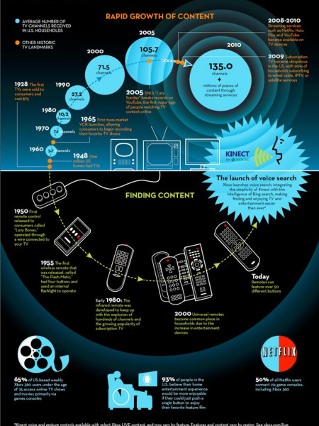 You Say It, Xbox 360 Finds it Infographic