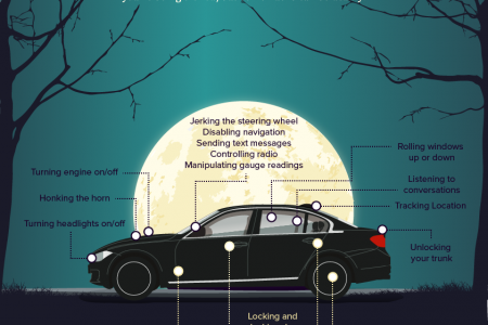 You Should Be Scared Of Your Car Infographic