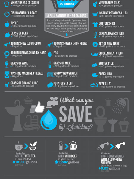 You Want to Save Water? Infographic