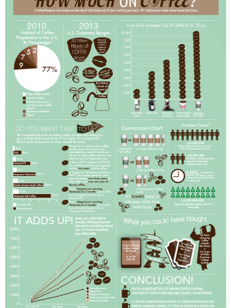 You're Spending How Much on Coffee? Infographic