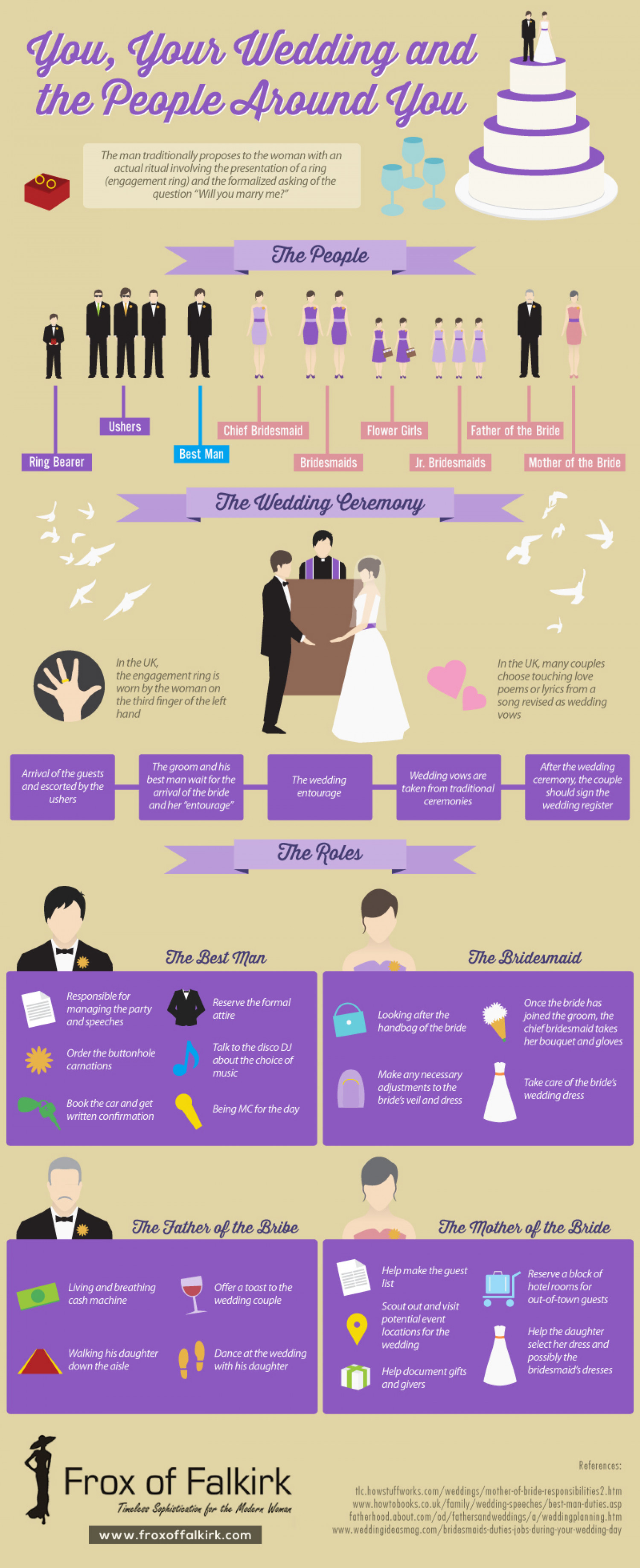 You, Your Wedding, And The People Around You Infographic