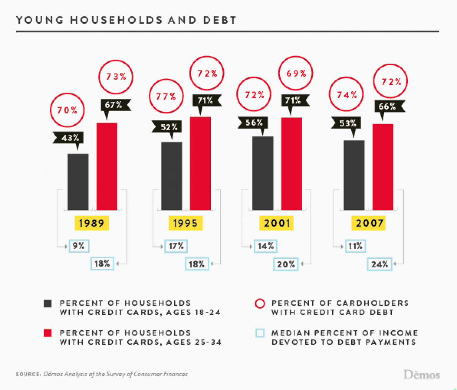Young Households and Debt Infographic