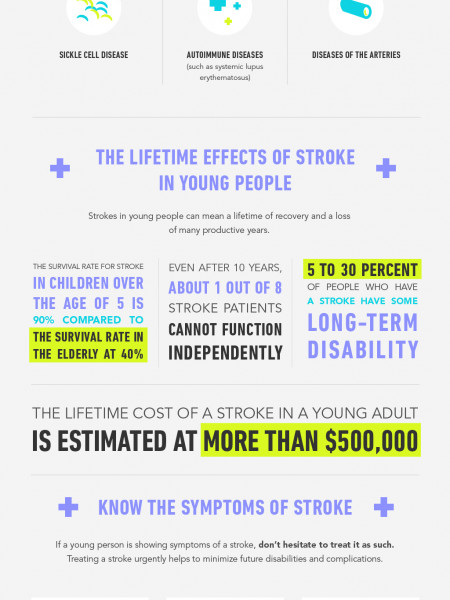 Young Stroke Awareness Infographic