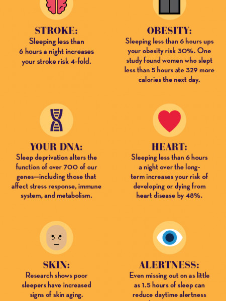 Your Body On A Lack of Sleep Infographic