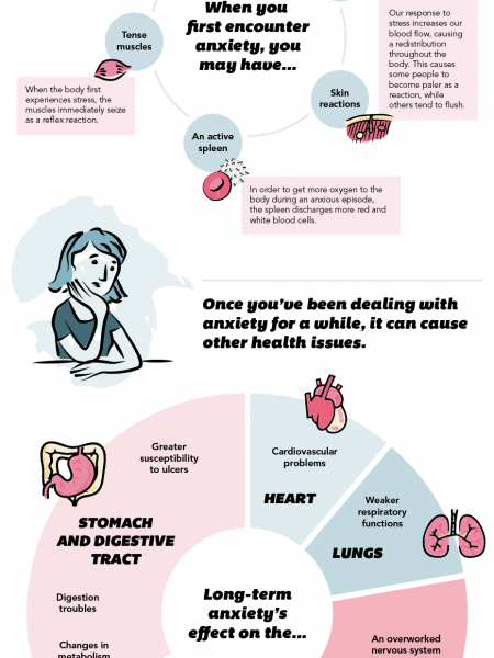 Your Body On Anxiety Infographic