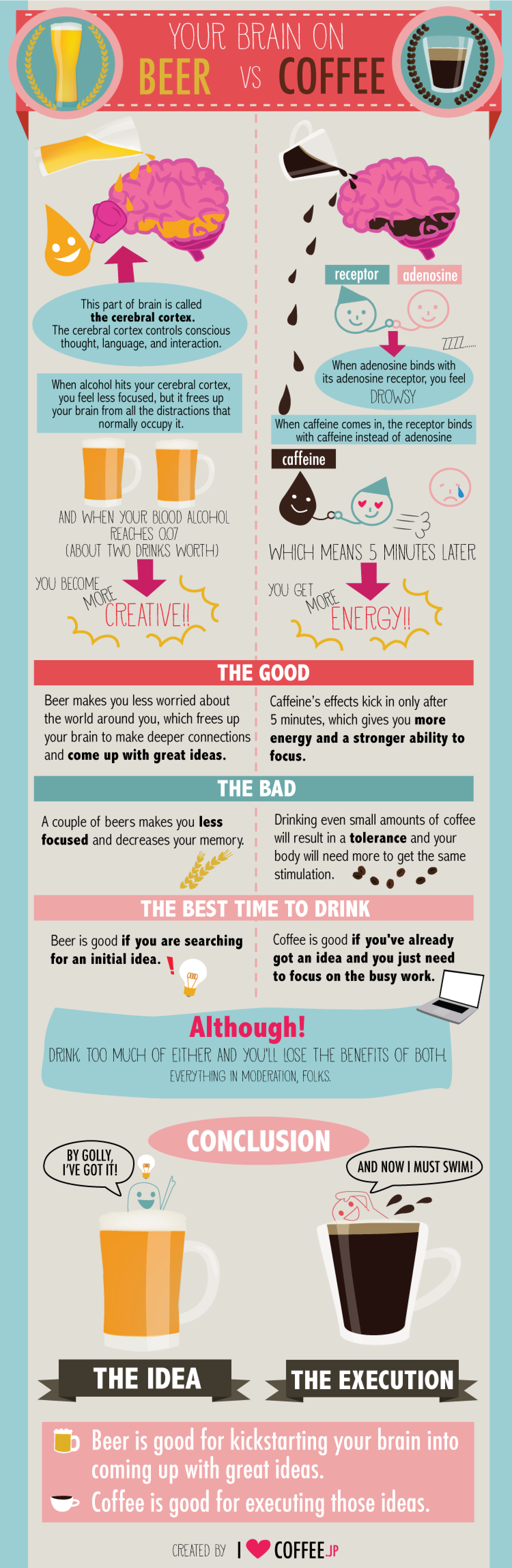 Your Brain on Beer vs. Coffee Infographic