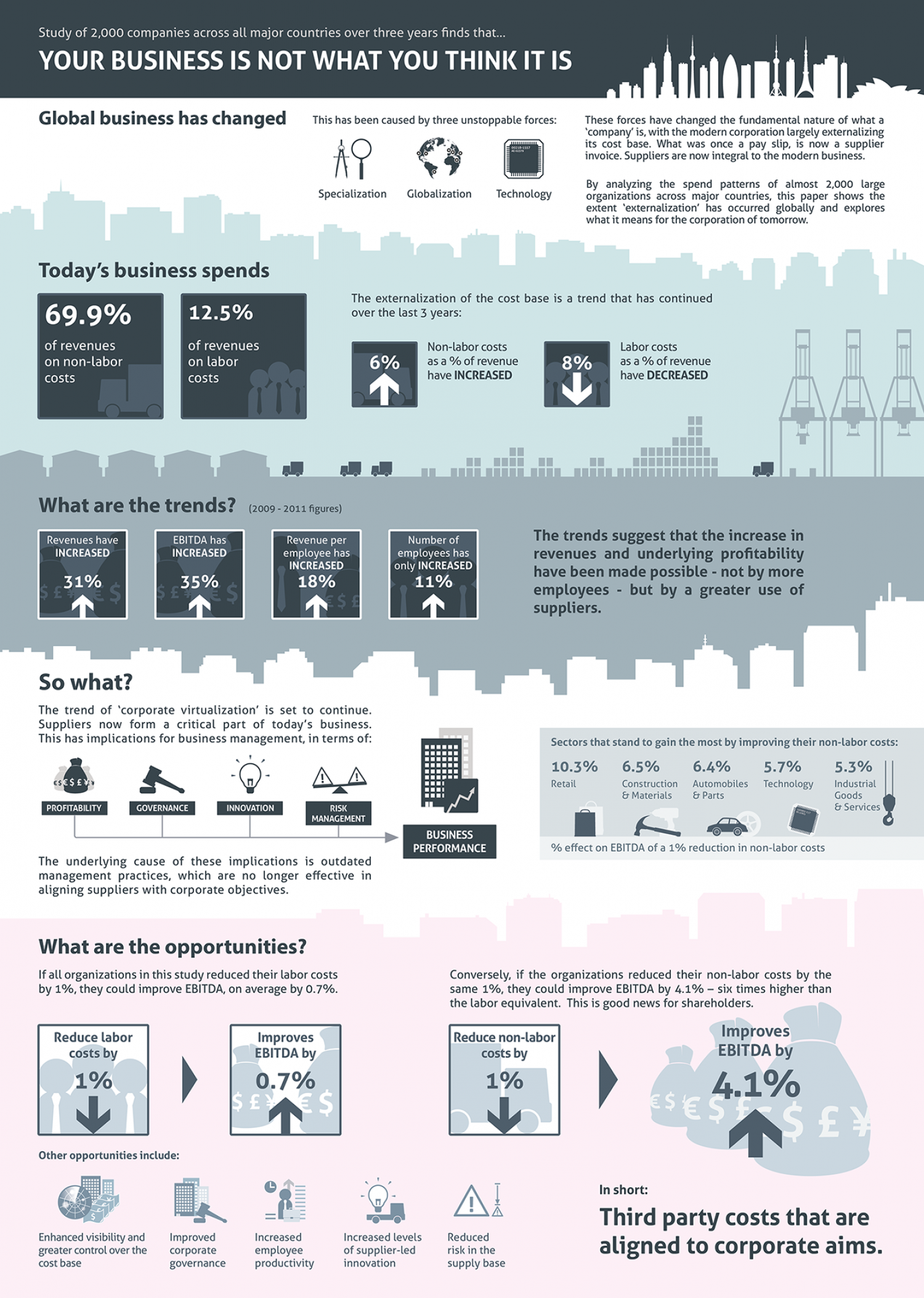 Your Business Is Not What You Think It Is Infographic