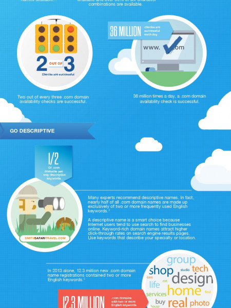 Your .com Is Waiting Infographic