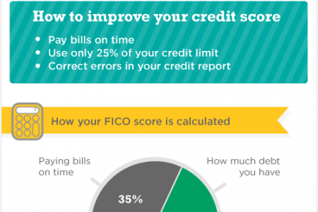 Your credit score and why it matters Infographic