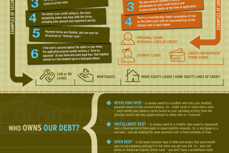 Your Debt - Secured or Unsecured Infographic