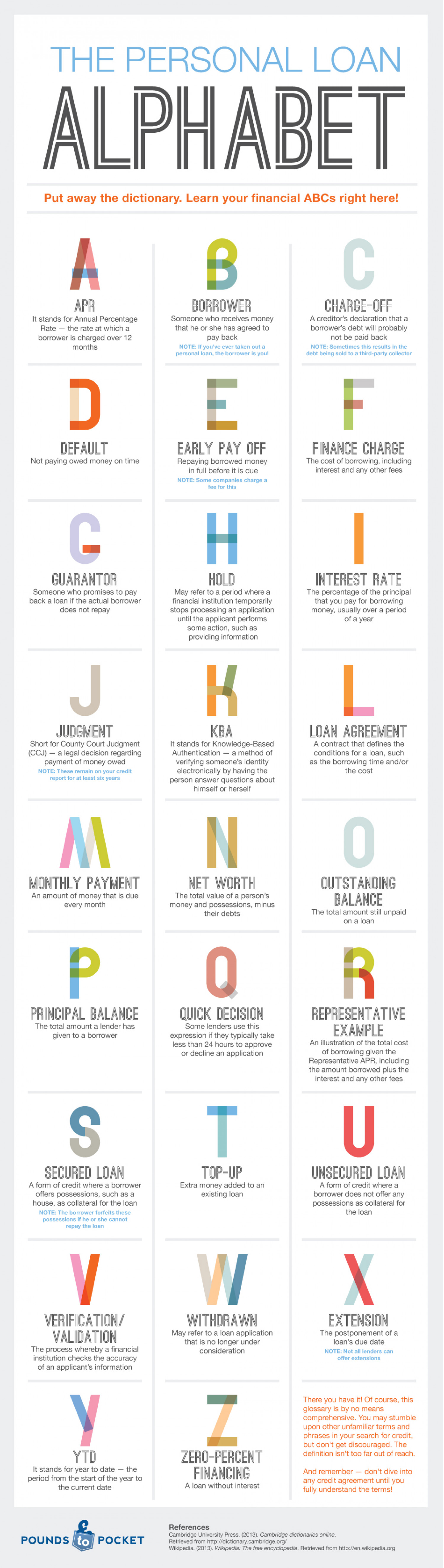 Your Financial ABCs (Infographic) Infographic