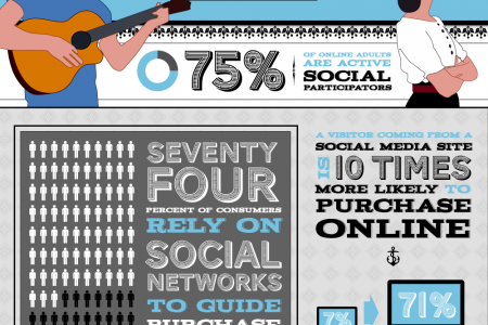 Your First Date With Online PR Infographic
