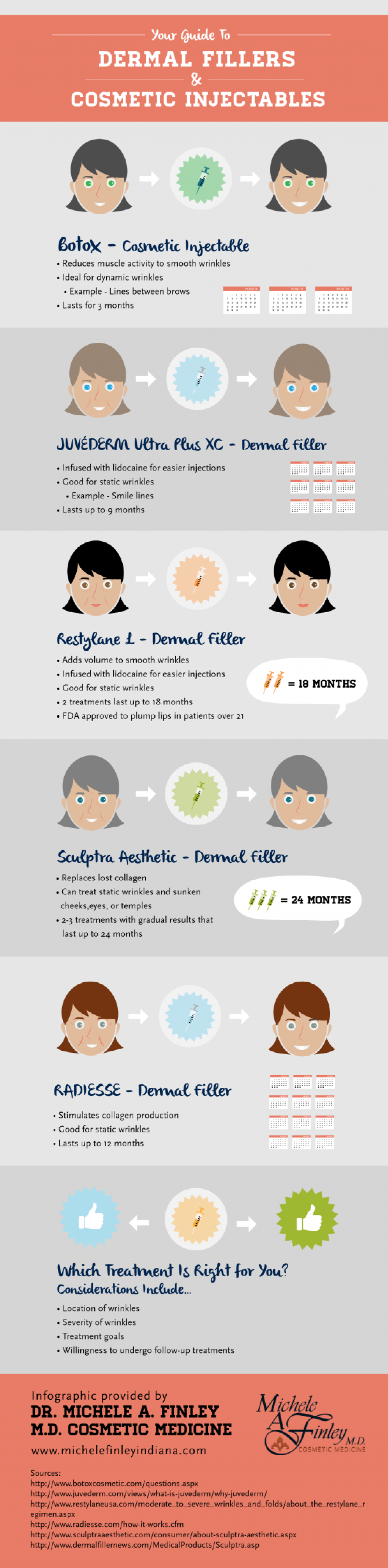 Your Guide to Dermal Fillers and Cosmetic Injectables Infographic