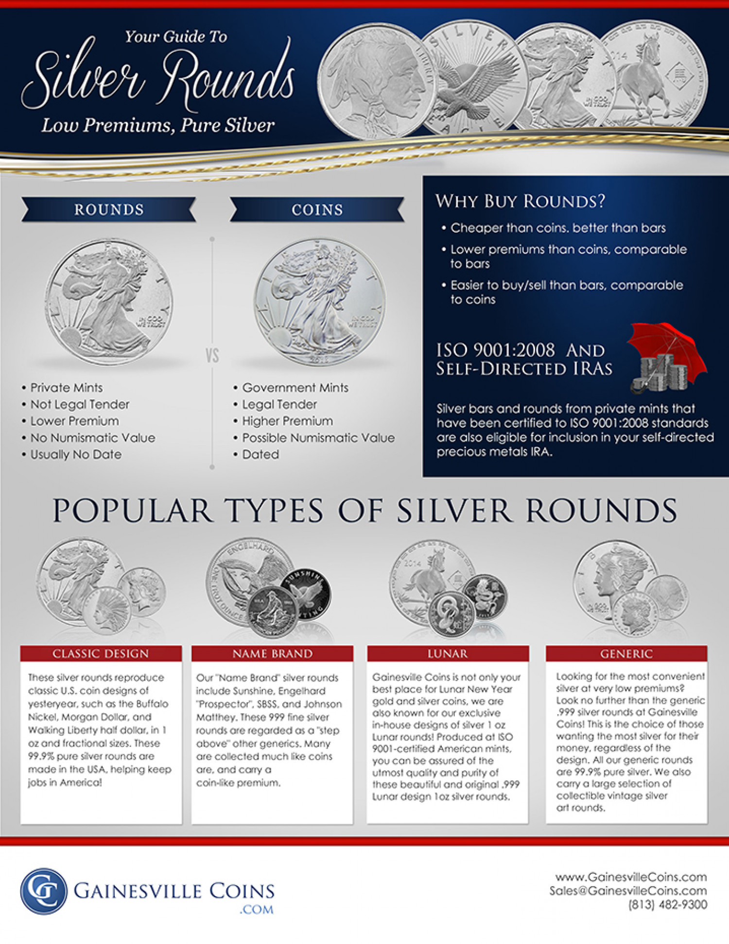 Your Guide to Silver Rounds: Low Premiums, Pure Silver Infographic