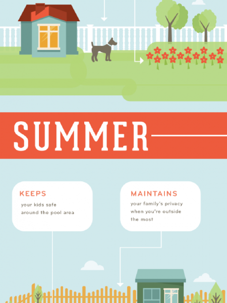 Your Guide to Year Round Fence Installation  Infographic