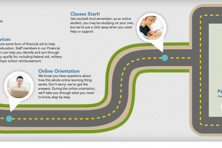 Your Journey Toward Graduation Infographic