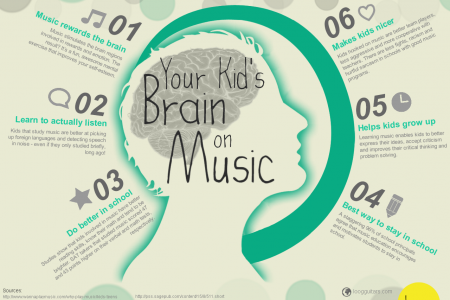 Your Kid's Brain On Music Infographic