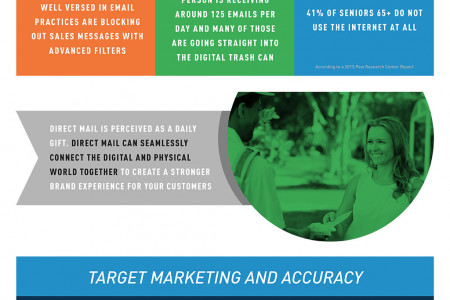 Your Marketing Strategy Is In The Mail Infographic