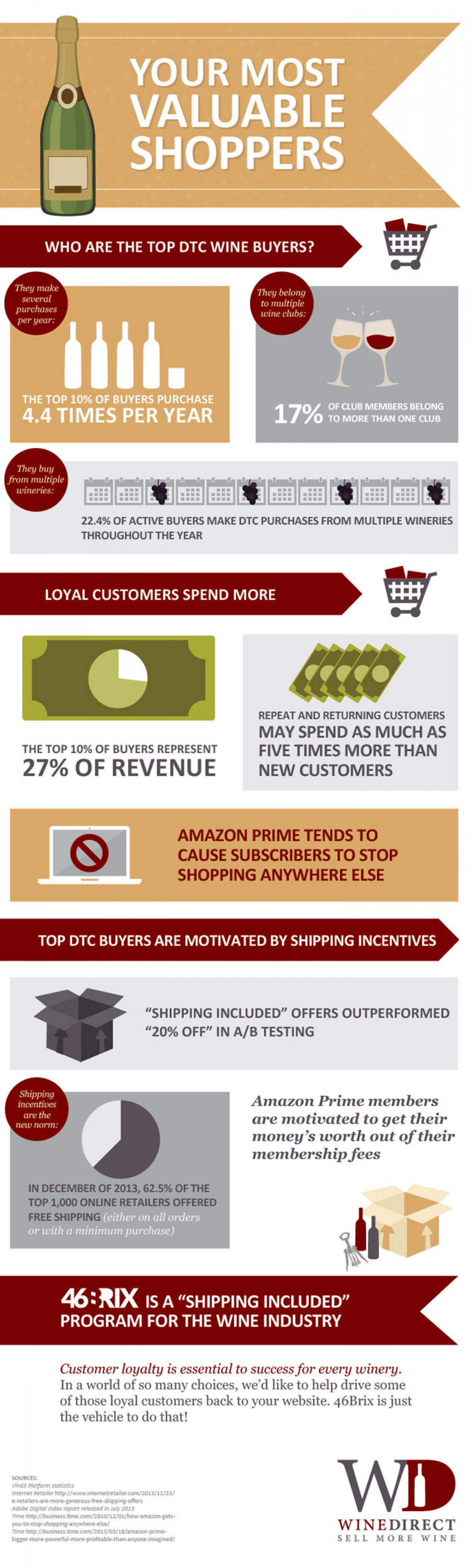 Your Most Valuable Shoppers Infographic