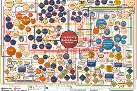 Your New Health Care System Infographic
