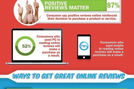 Your online reputation  the value of online review Infographic
