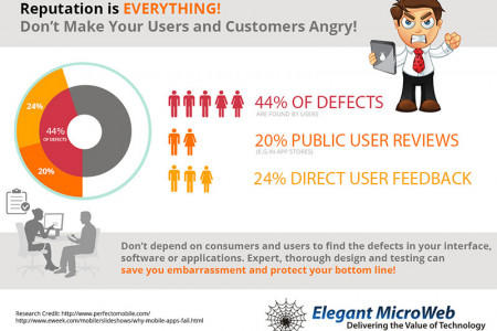 Your reputation matters. Don't count on customers to find defects Infographic
