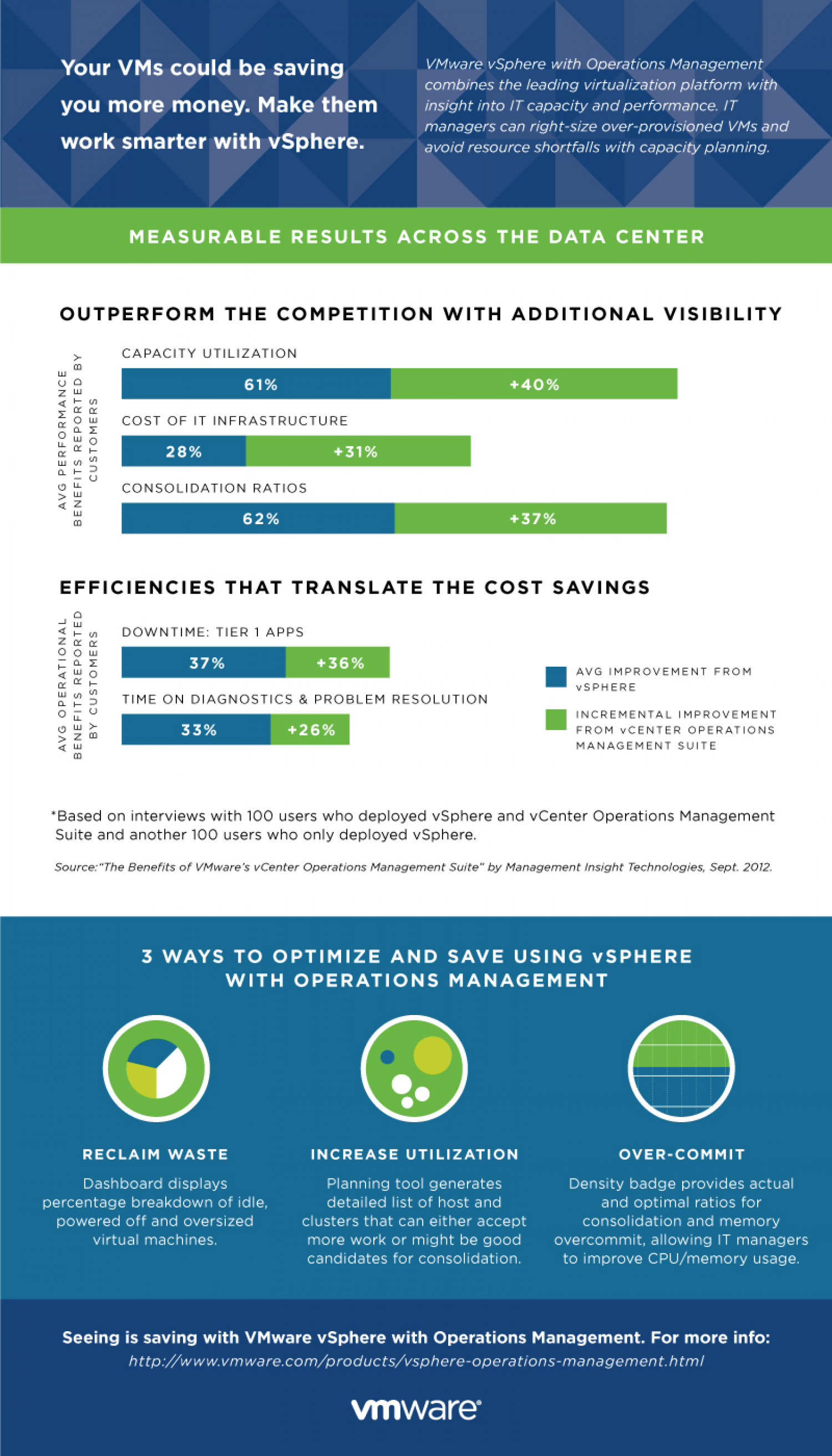 Your VMs Could Be Saving You More Money. Make Them Work Smarter with vSphere Infographic