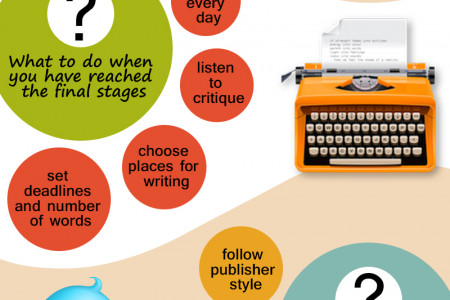 Your Way to a Perfect Manuscript 100% Ready to Be Published Infographic