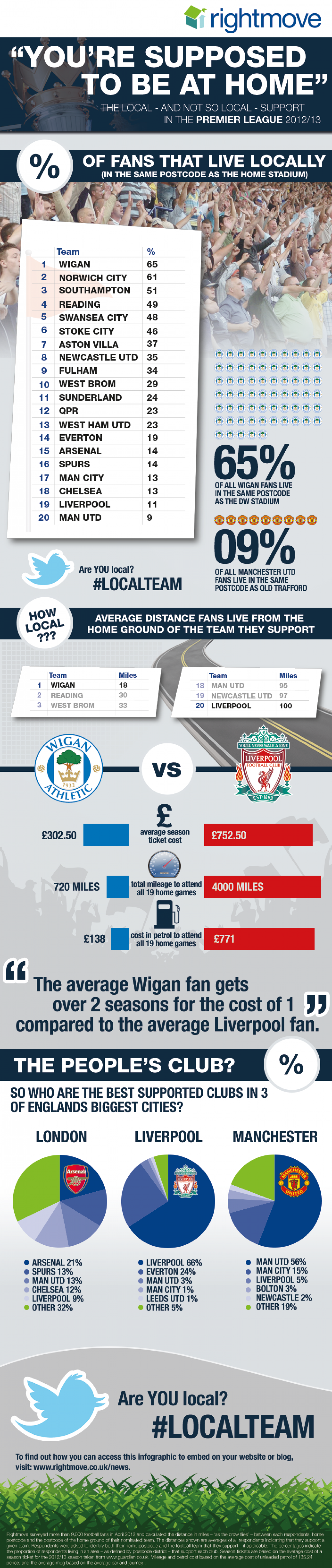 You're supposed to be at home, the local - and not so local - support in the Premier League 2012/13 Infographic