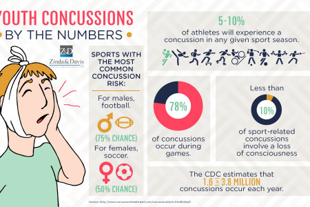 Youth Concussions by the Numbers Infographic
