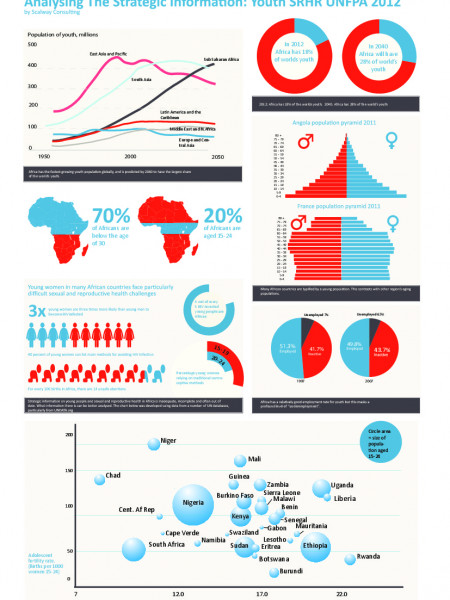 Analysing The Strategic Information: Youth SRHR UNFPA 2012 Infographic