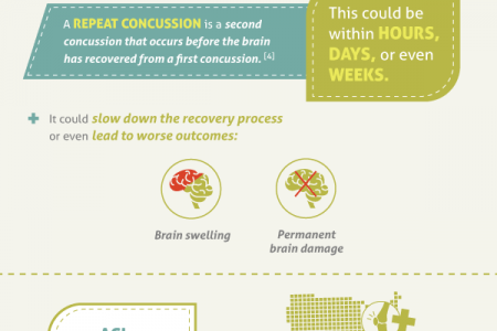 Youth Sports and Injury Infographic