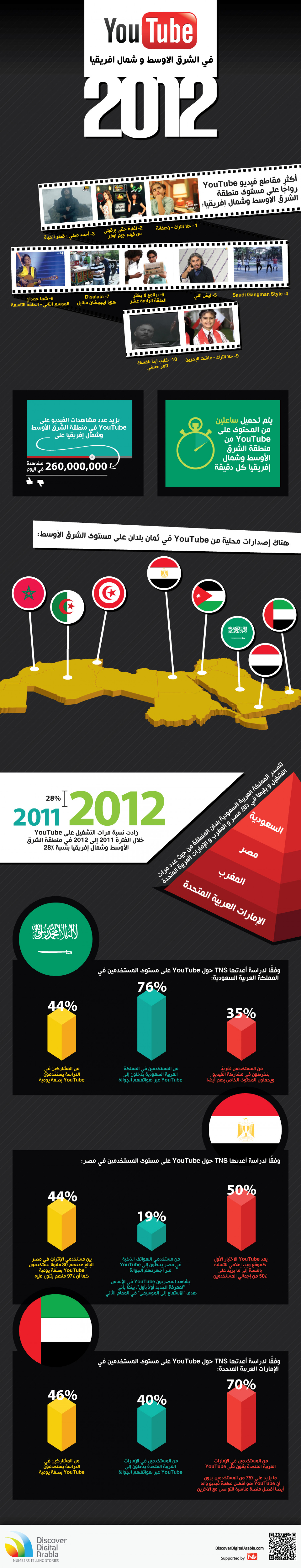 YouTube 2012 in MENA Infographic