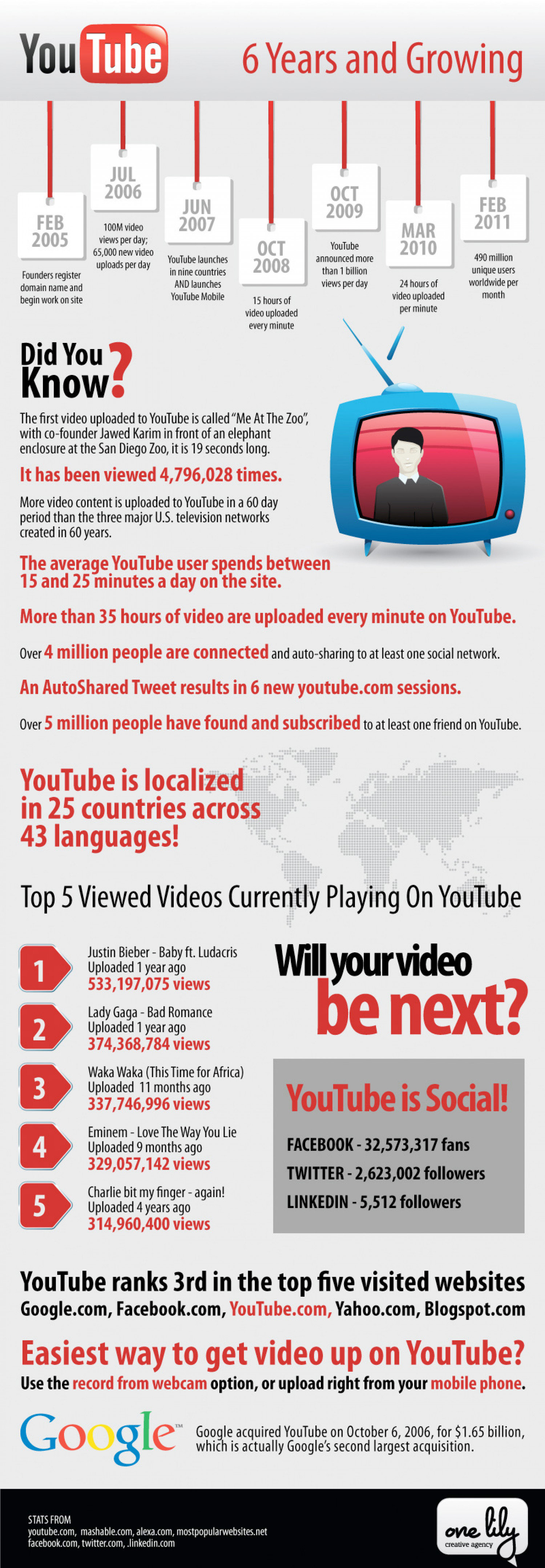 YouTube: 6 Years and Growing Infographic