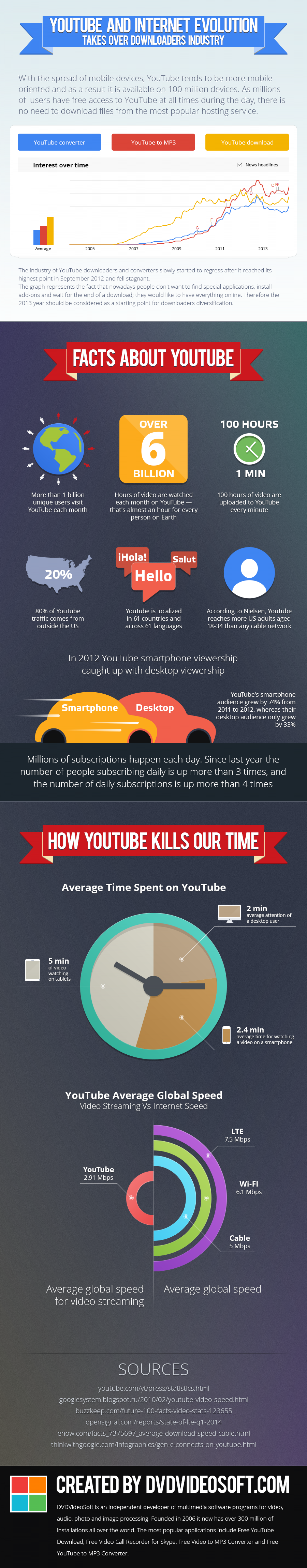 YouTube and Internet Evolution Takes over Downloaders Industry  Infographic