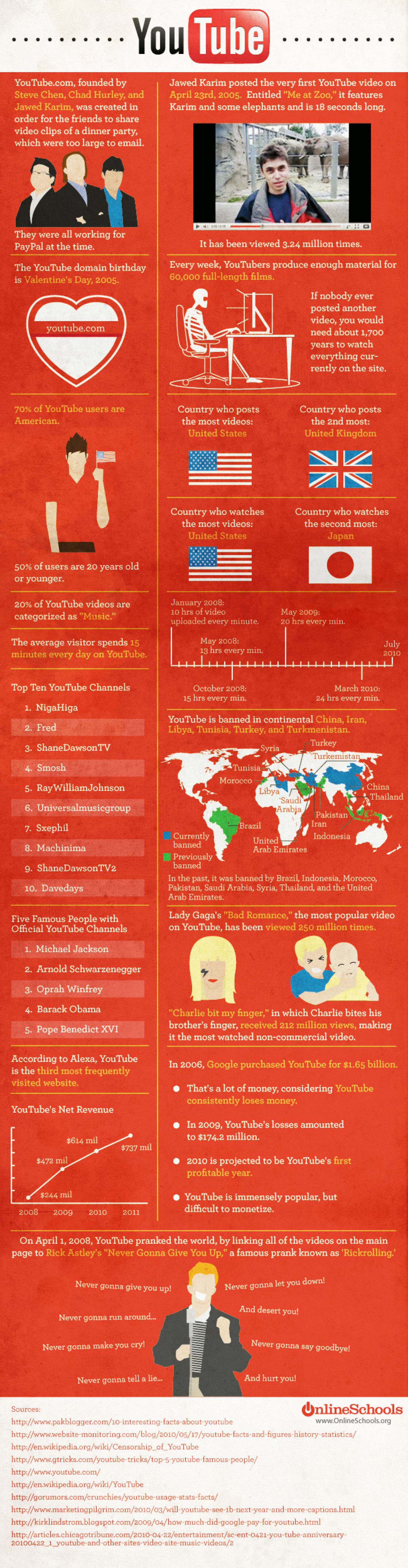YouTube History and Facts  Infographic