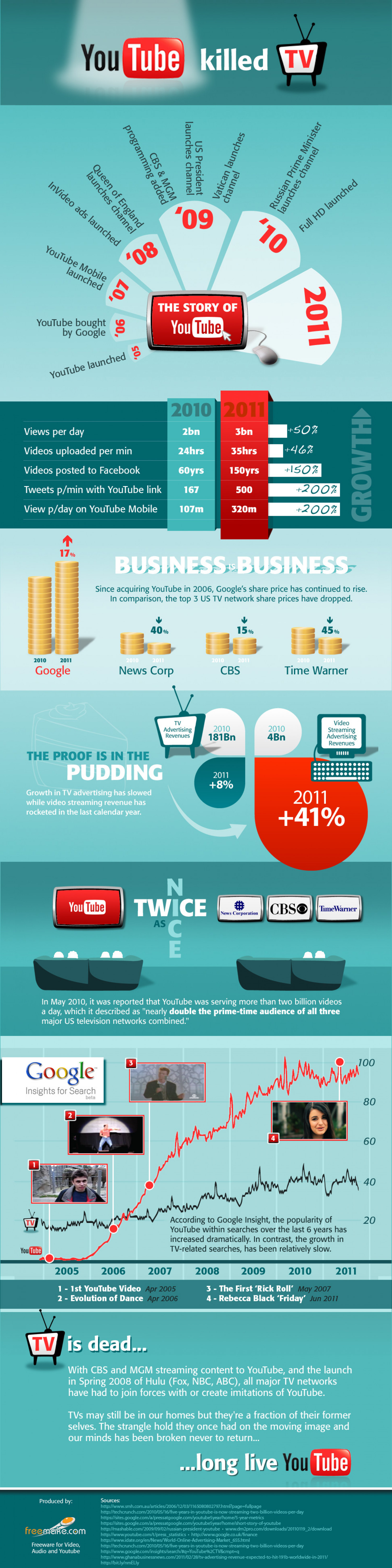 Youtube Killed TV Infographic