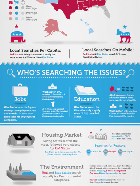 Election 2012: Local Search and the Issues Infographic