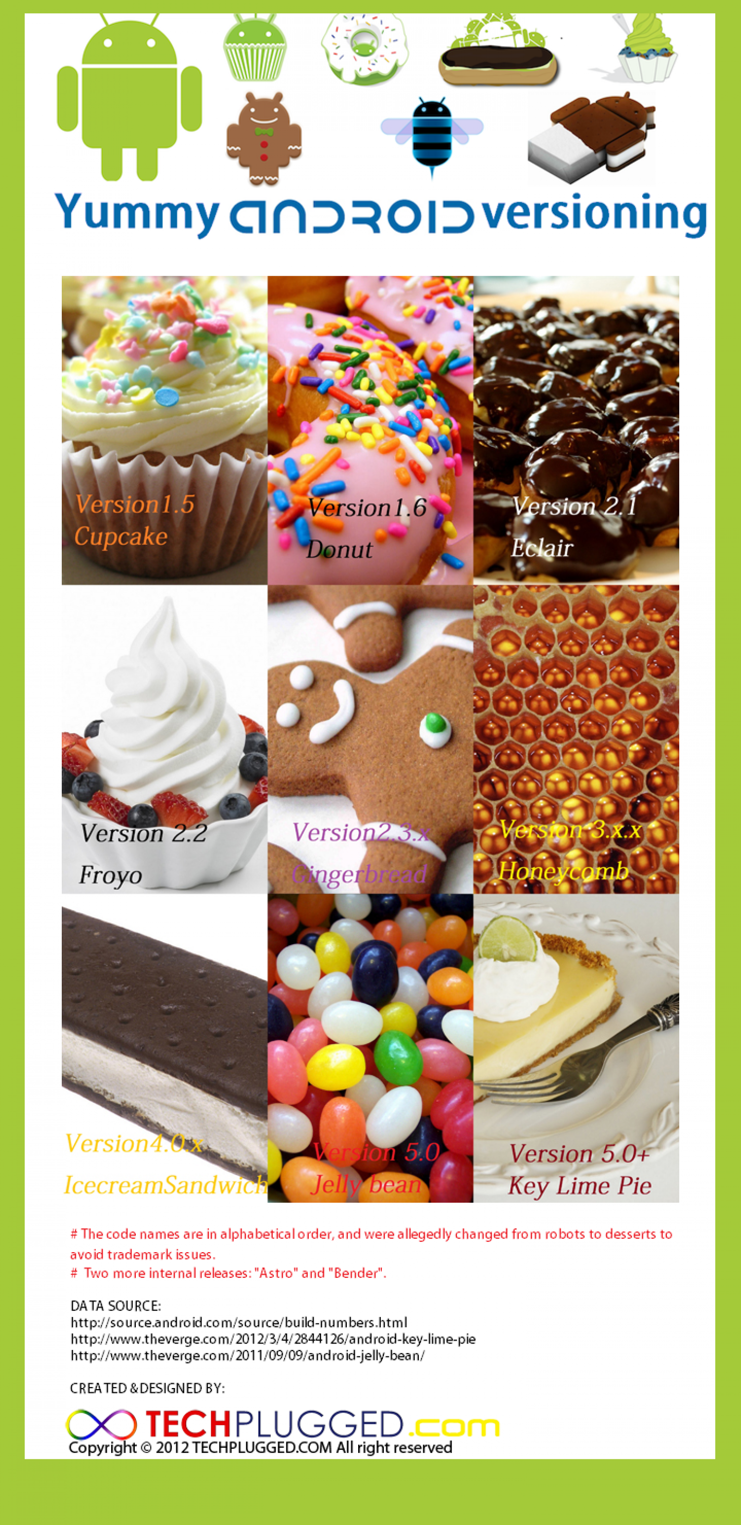 Yummy Android Versioning Infographic