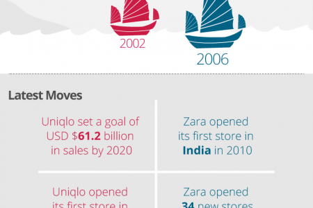 Zara vs. Uniqlo in Asia - who's winning the retail race Infographic