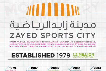 Zayed Sports City - the leading destination for sports and entertainment in the UAE. Infographic