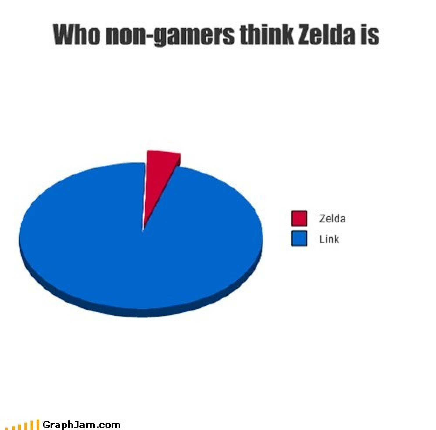 Zelda's a girl! Get it right! Infographic
