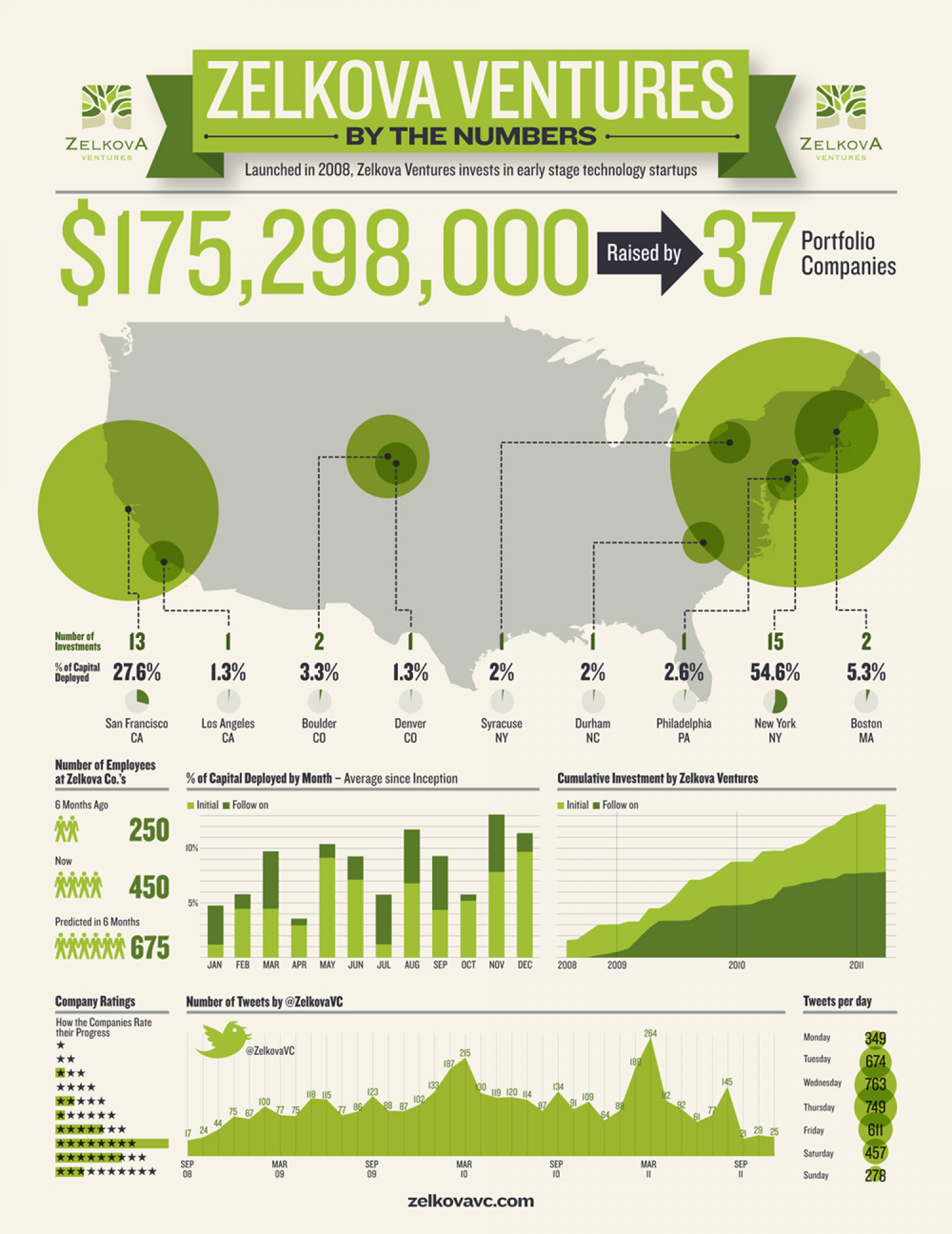 Zelkova by the Numbers Infographic