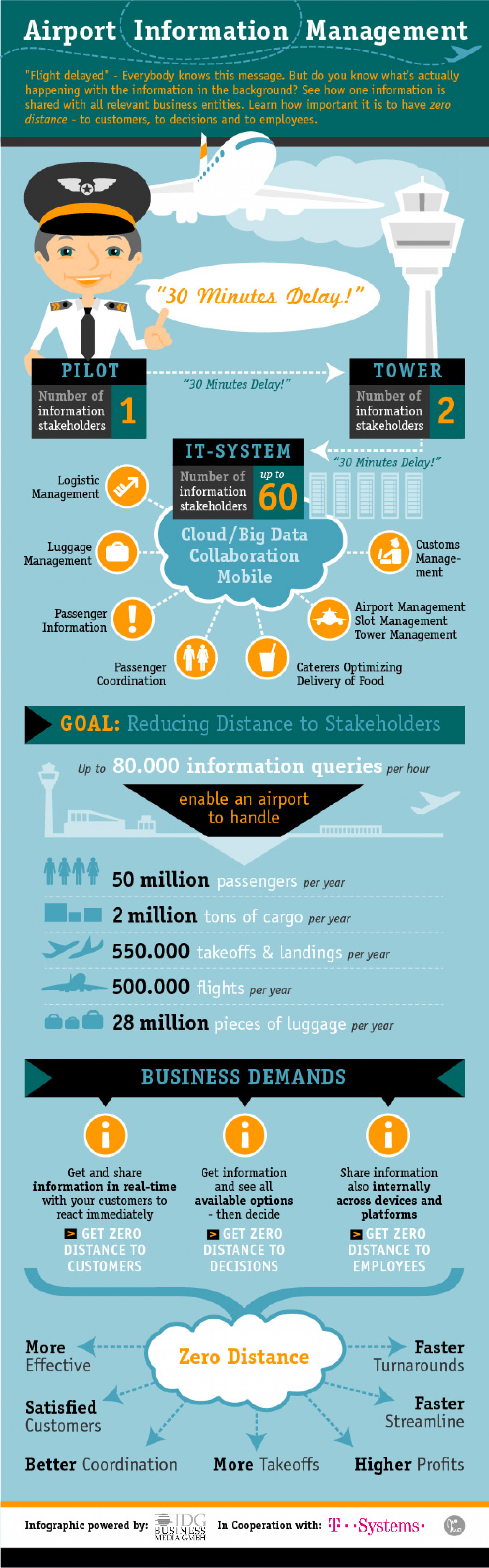 airport information management Infographic