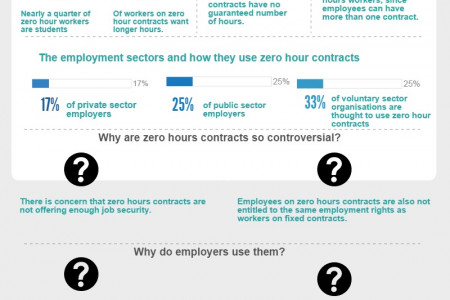 Zero Hours Contracts: The Facts Infographic