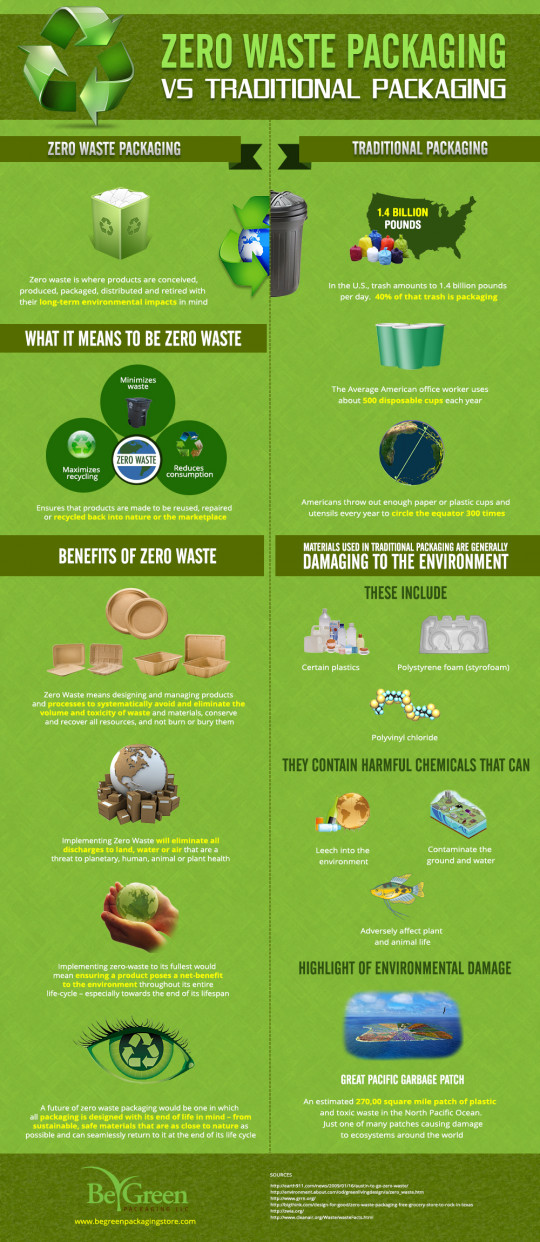 Zero Waste Packaging vs. Traditional Packaging