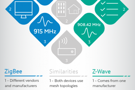 Zigbee and Z-Wave | Similarities & Differences Infographic
