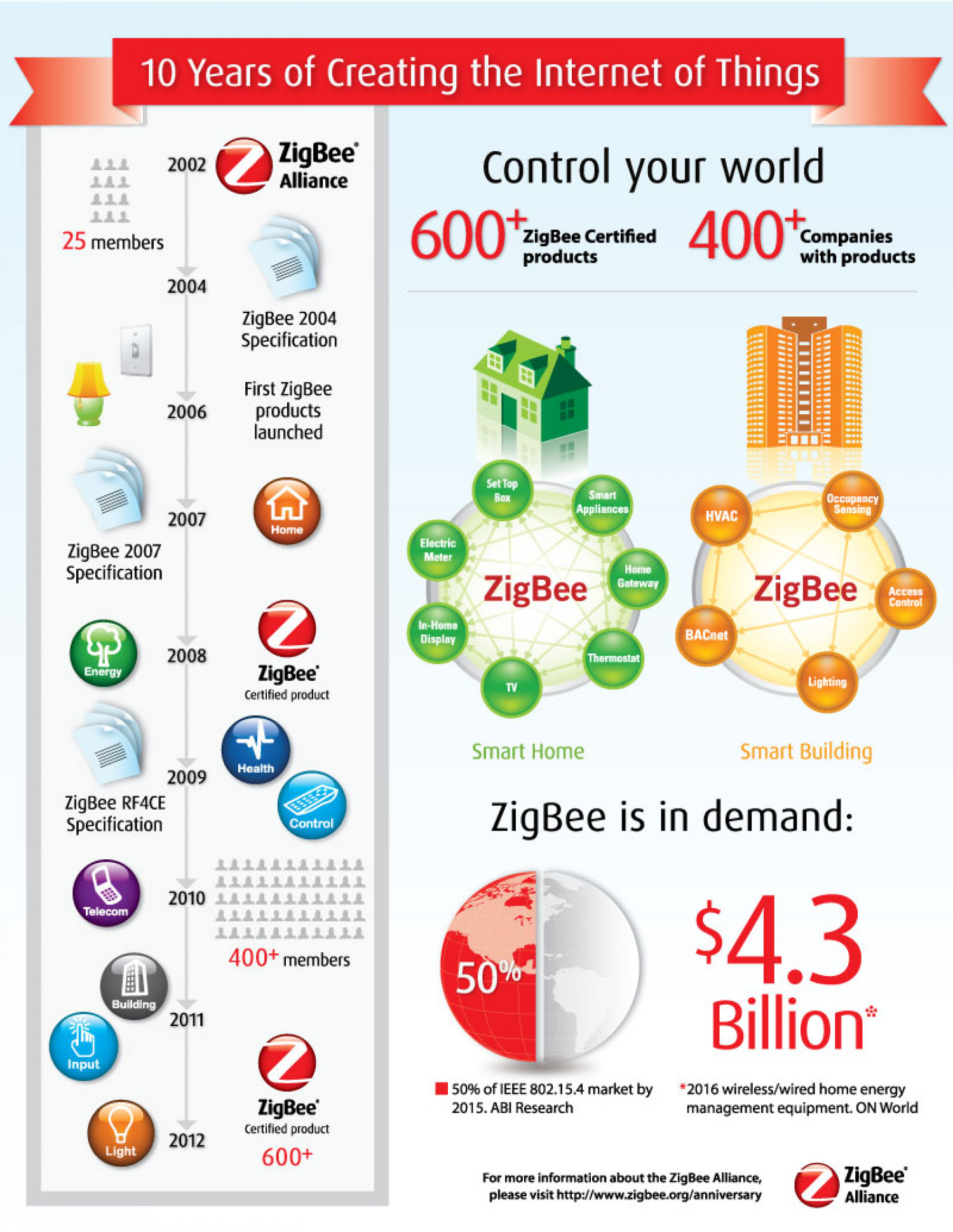 ZigBee Celebrates 10 Years: Internet of Things Infographic